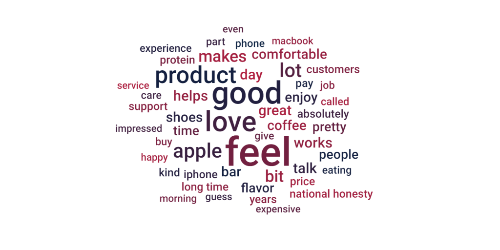 wordcloud from consumer feedback